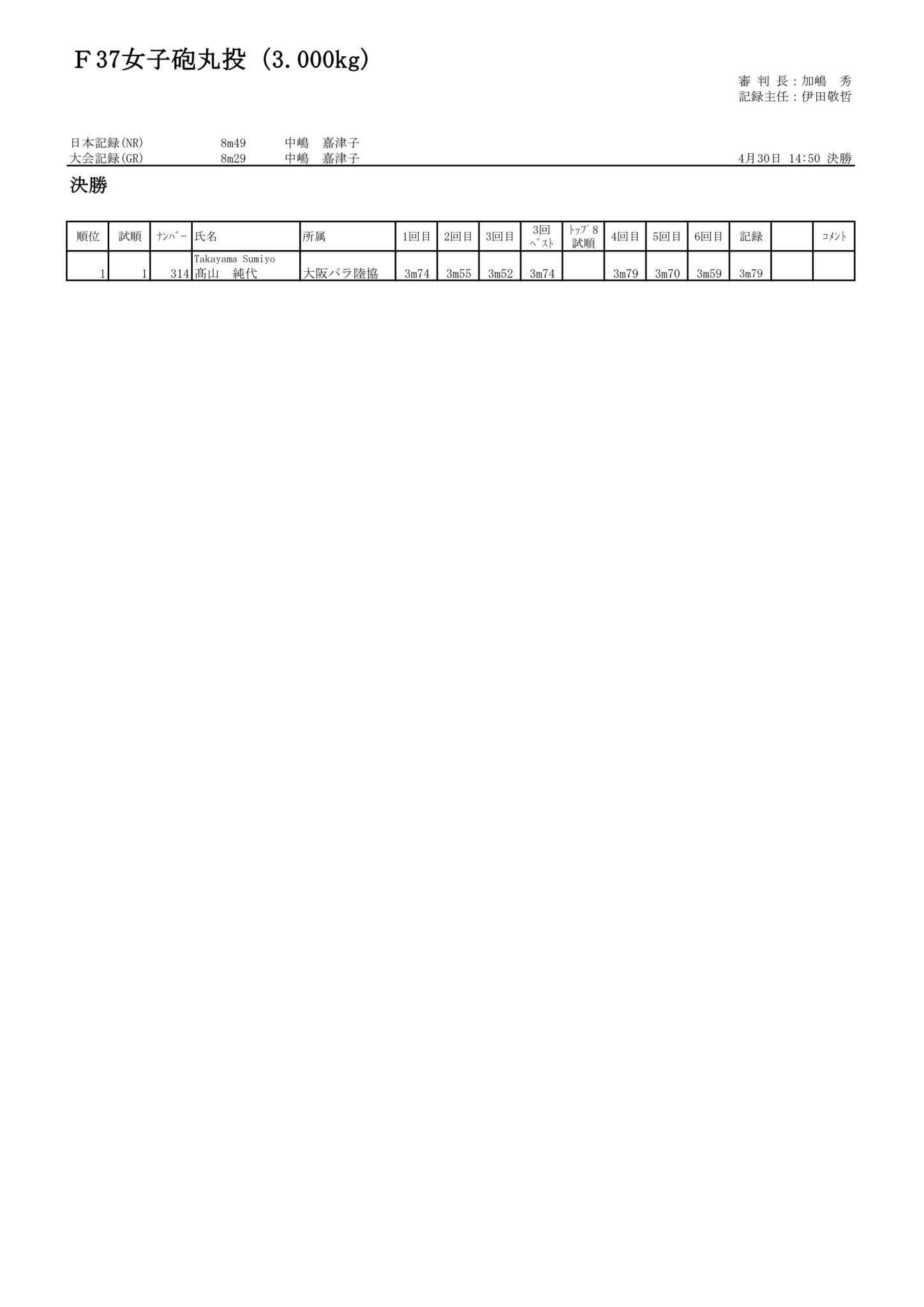 109F37女子砲丸投(3.000kg)_01