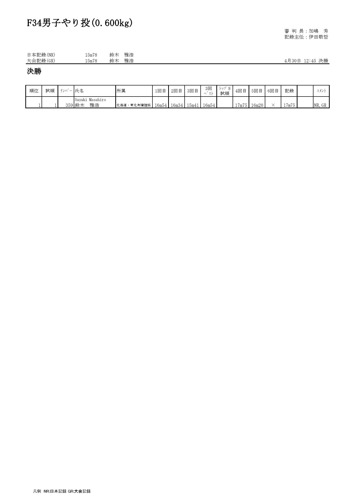 69F34男子やり投(0.600kg)_000001