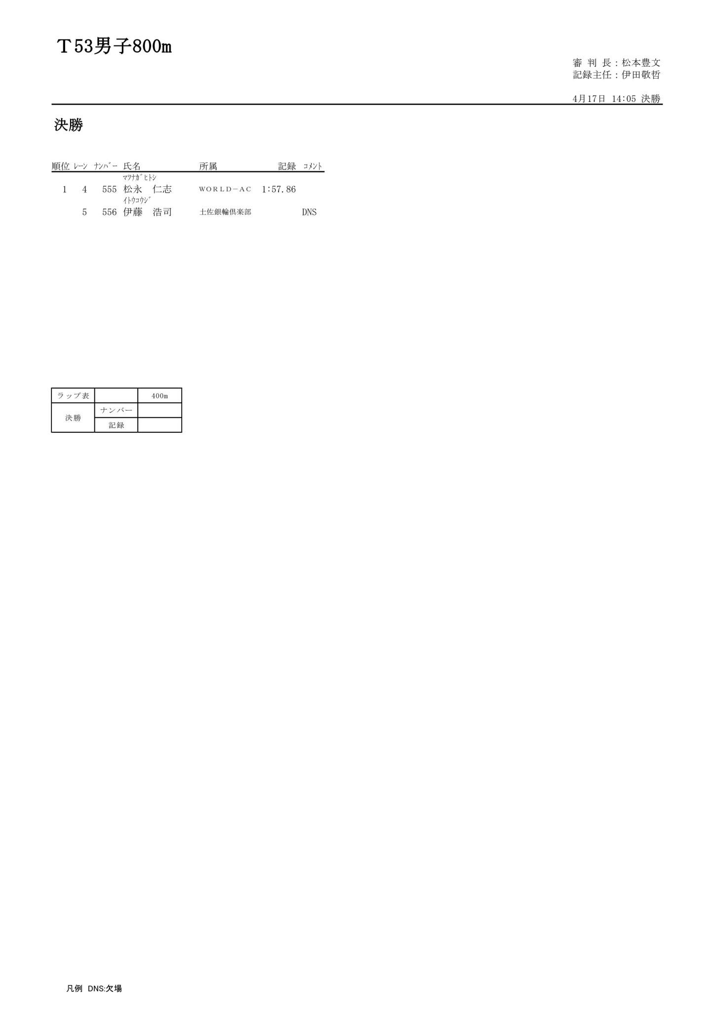 68 T53男子800m