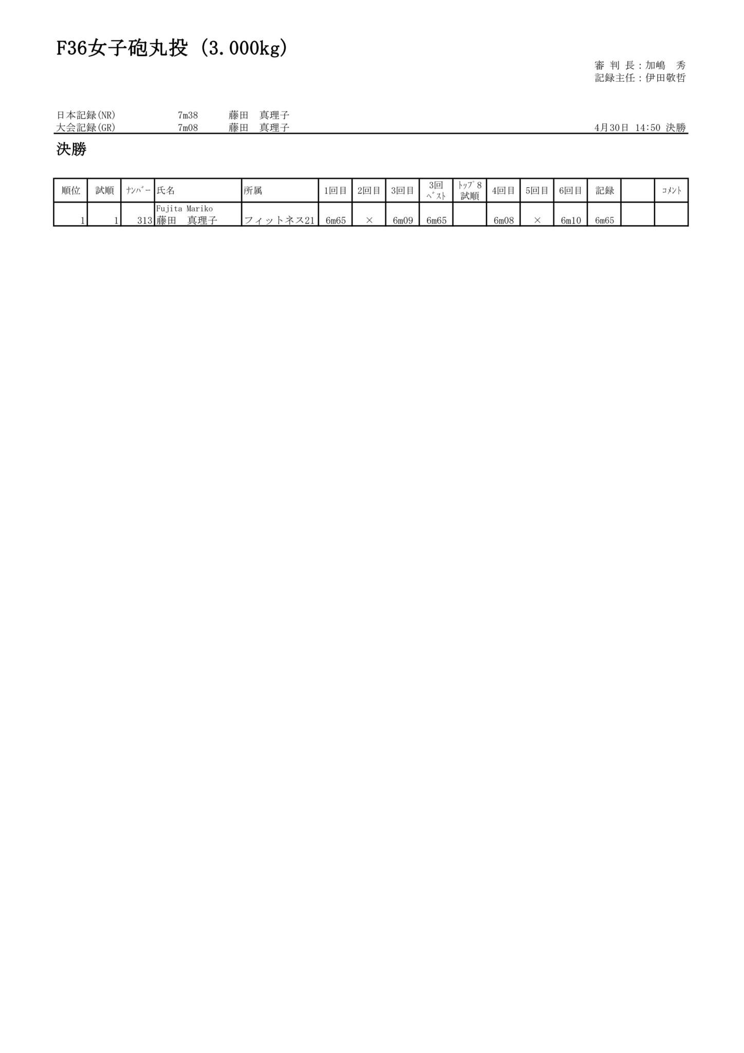 108F36女子砲丸投(3.000kg)_01