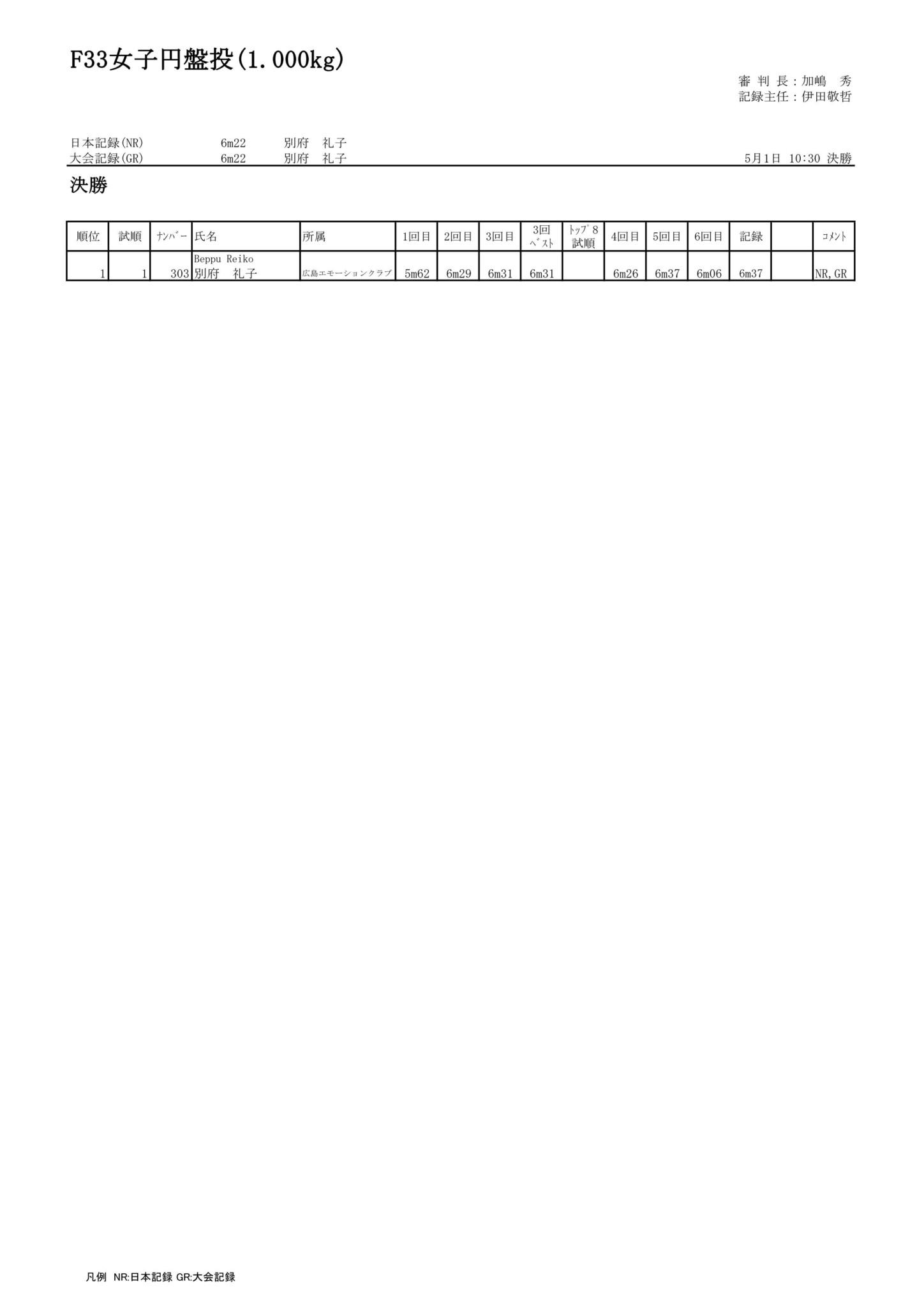 25F33女子円盤投(1.000kg)_01
