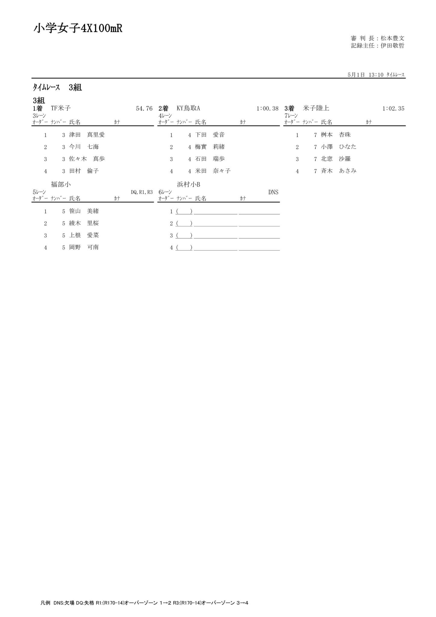 53小学女子4X100mR_01