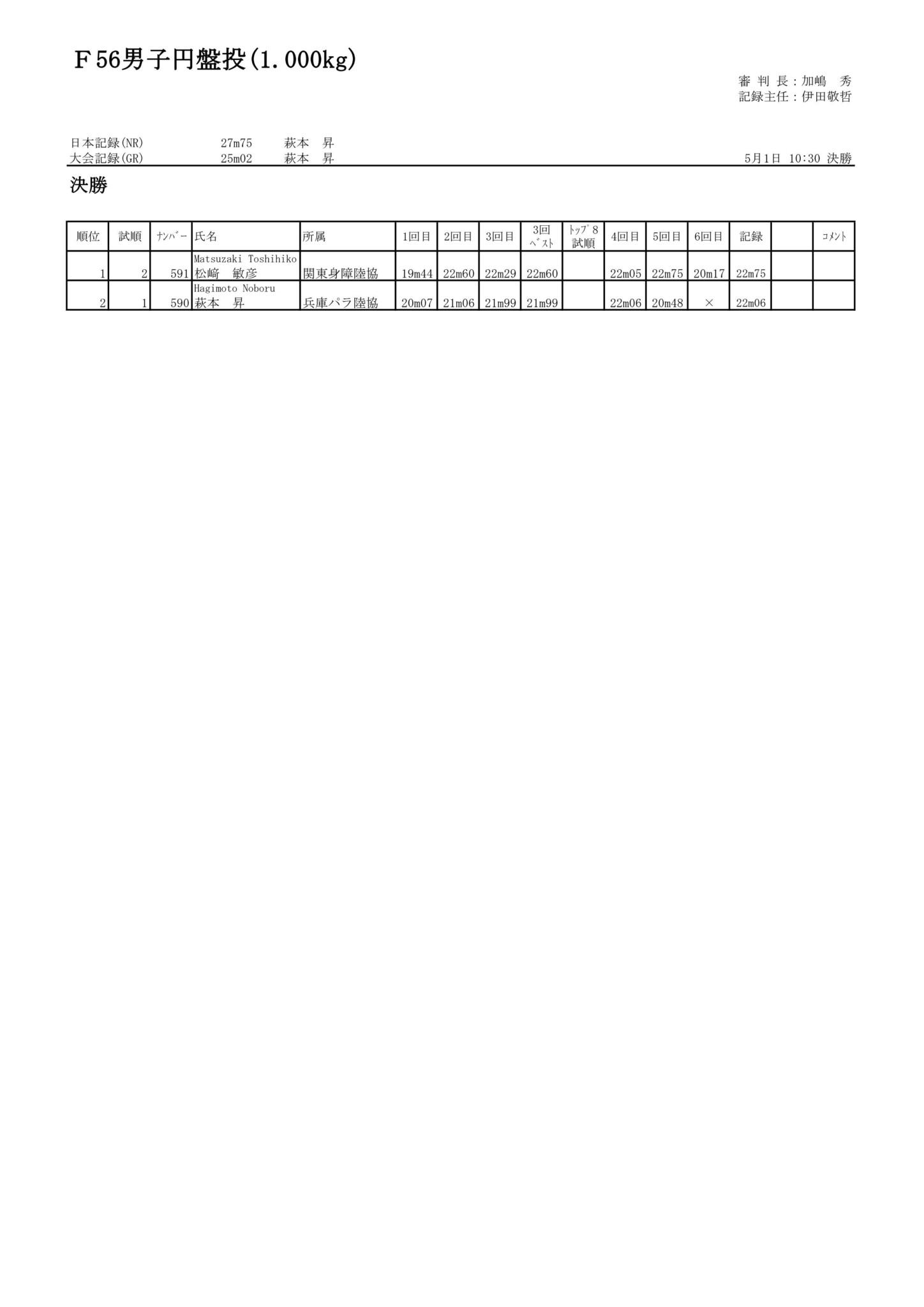 23F56男子円盤投(1.000kg)_01