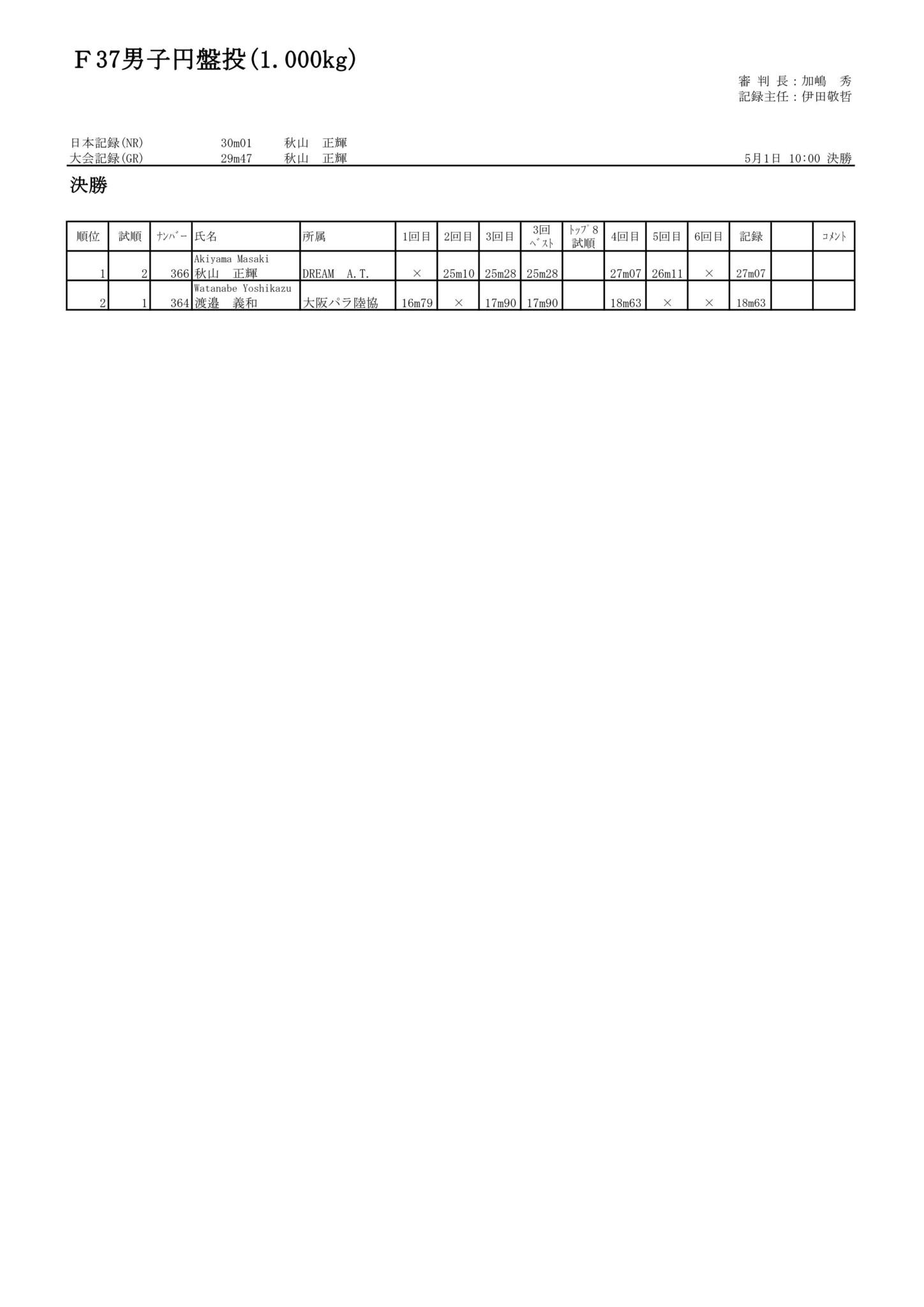 10F37男子円盤投(1.000kg)_01