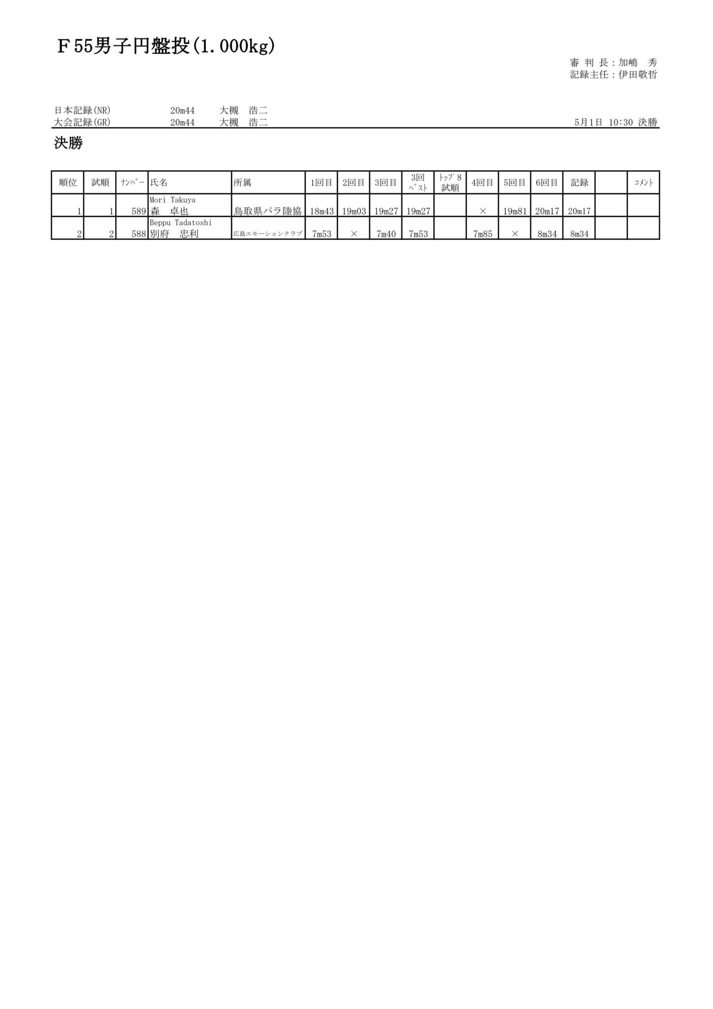 22F55男子円盤投(1.000kg)_01