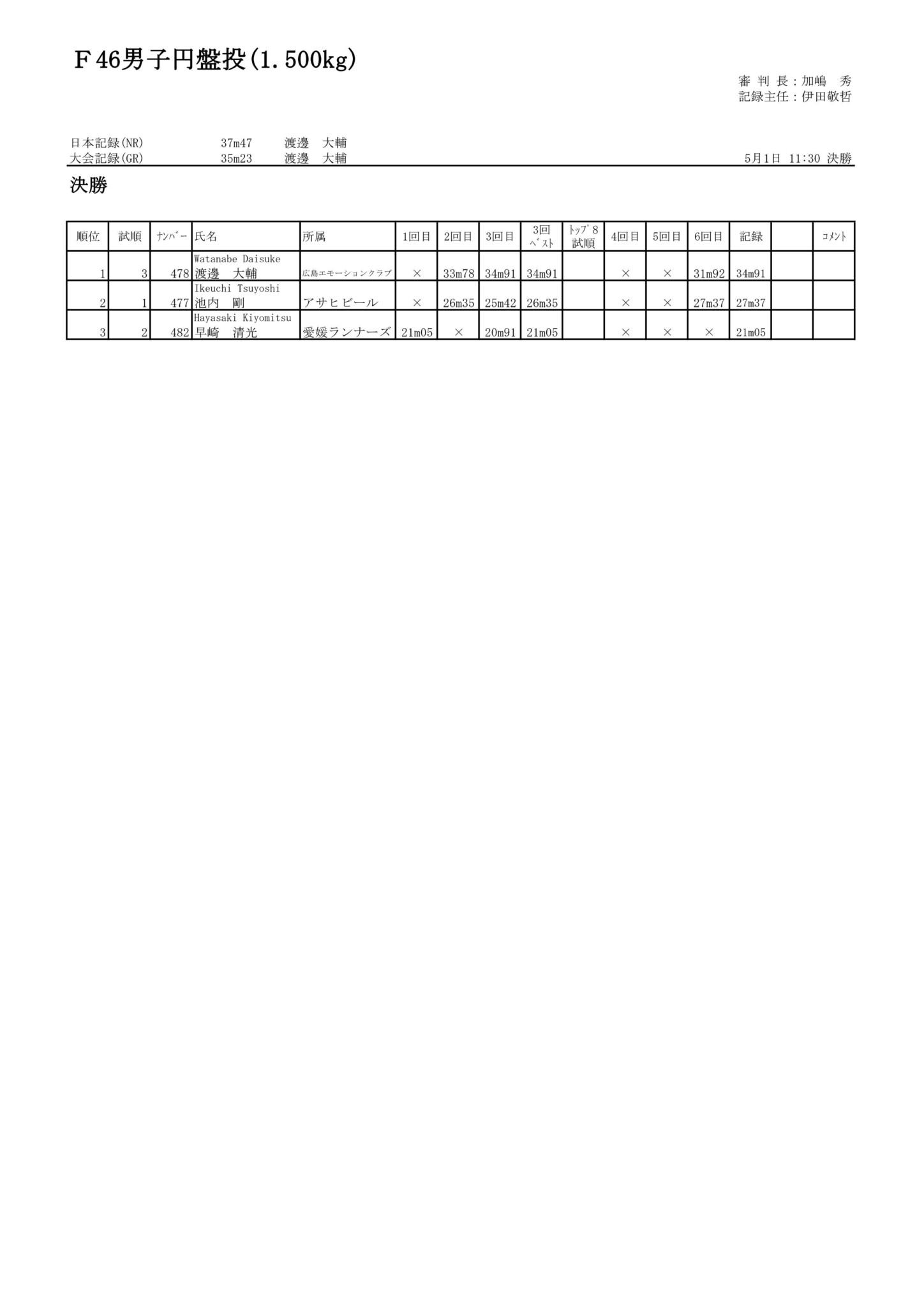 42F46男子円盤投(1.500kg)_01