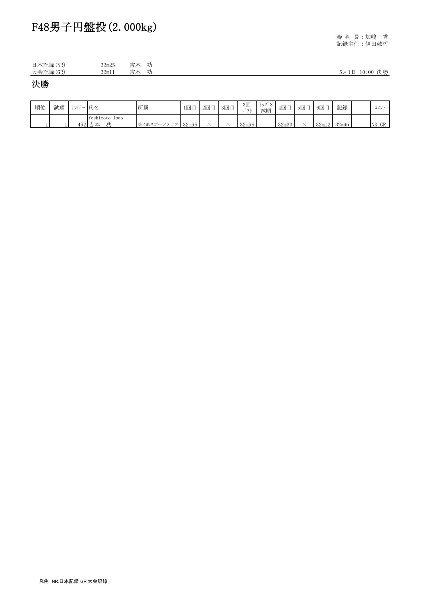11F48男子円盤投(2.000kg)_01