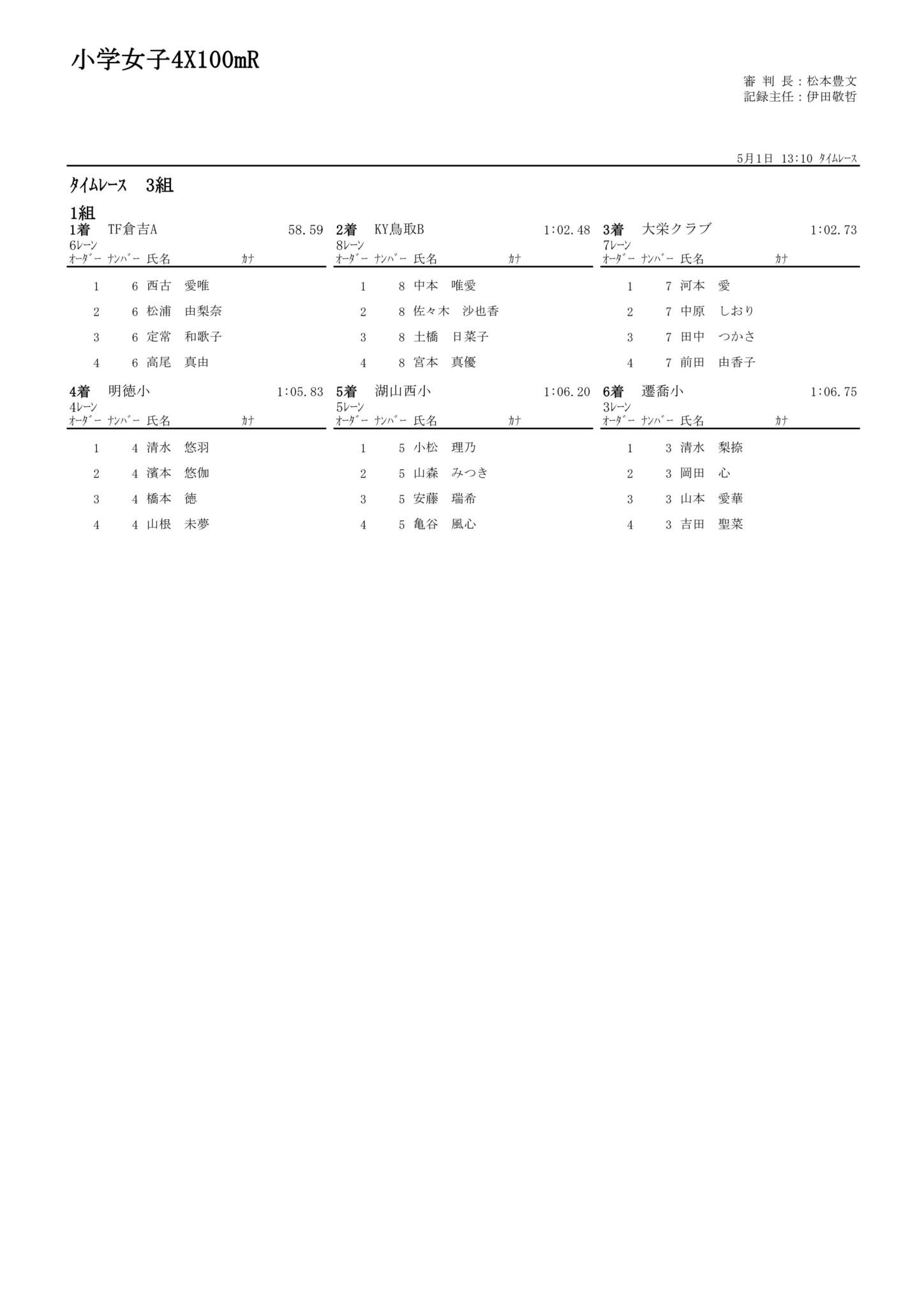 51小学女子4X100mR_01